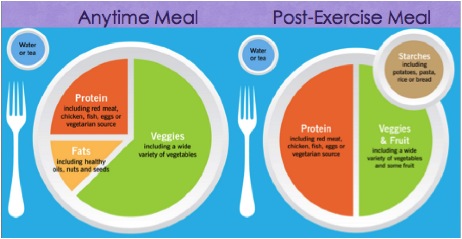 Meal Portions Diagram